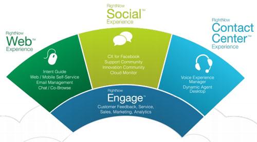 RightNow создает решения для обслуживания клиентов через call-центры, веб и соцсети