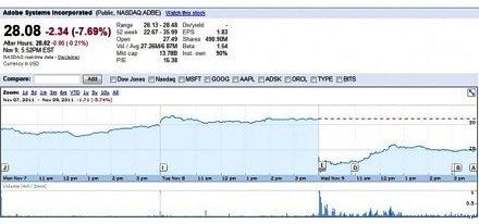 Решение Adobe привело к резкому падению курса акций компании