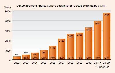 http://filearchive.cnews.ru/img/cnews/2011/11/24/export1_3de3e.jpg
