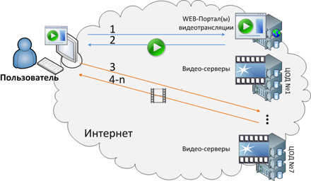 оборудование избирательного участка.  Схема организации доступа пользователей к видеотрансляциям.