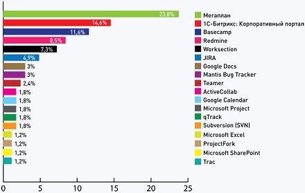 «Тэглайн»: топ-10 решений для организации совместной работы и управления проектами, используемых в веб-студиях и интернет-агентствах России