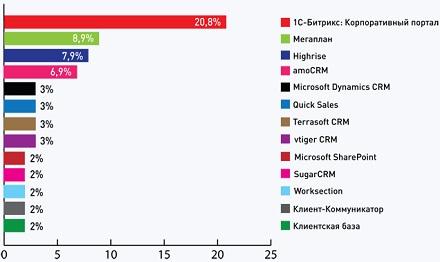 «Тэглайн»: топ-10 решений для управления взаимоотношениями с клиентами, используемых в веб-студиях и интернет-агентствах России