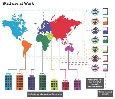 Использование iPad на работе в разных странах