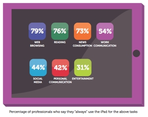 Сценарии использования iPad на работе