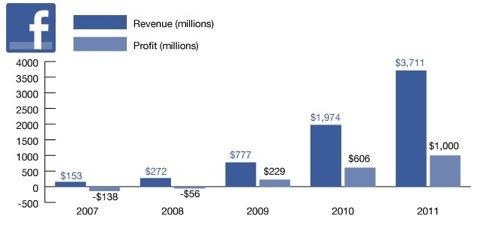 IPO может сделать Цукерберга четвертым в списке богатейших людей в США