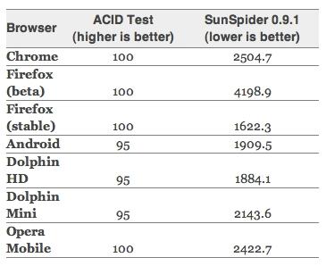 Результаты тестов ACID и SunSpider