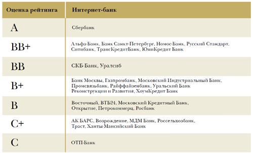 Российский интернет банкинг лидеры и