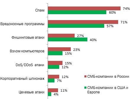 Типы киберугроз, с которыми сталкиваются СМБ-компании