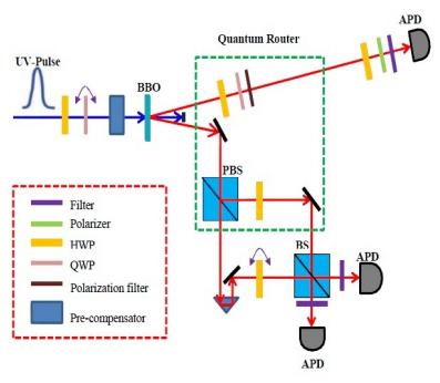 Схема первого квантового