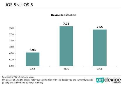Снижение удовлетворенности особенно заметно на фоне принятия iOS 5