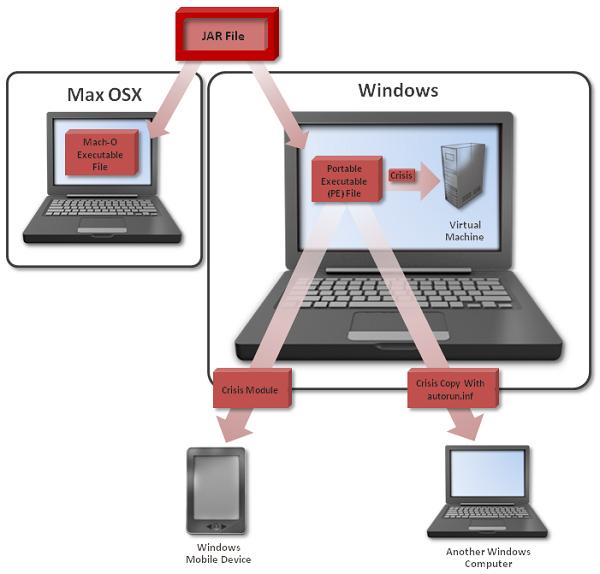 Схема работы Crisis.  Угрозы нацелены на компьютеры под управлением операционных систем Windows и Mac OS...