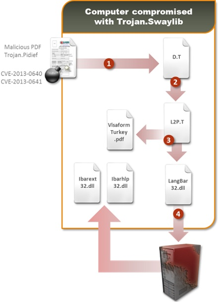 Атака посредством CVE-2013-0640