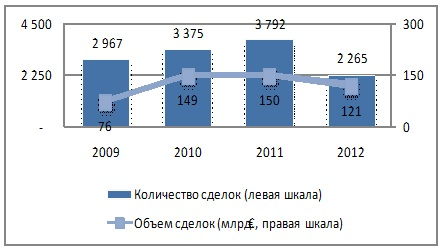 Динамика сделок M&A в странах Центральной и Восточной Европы
