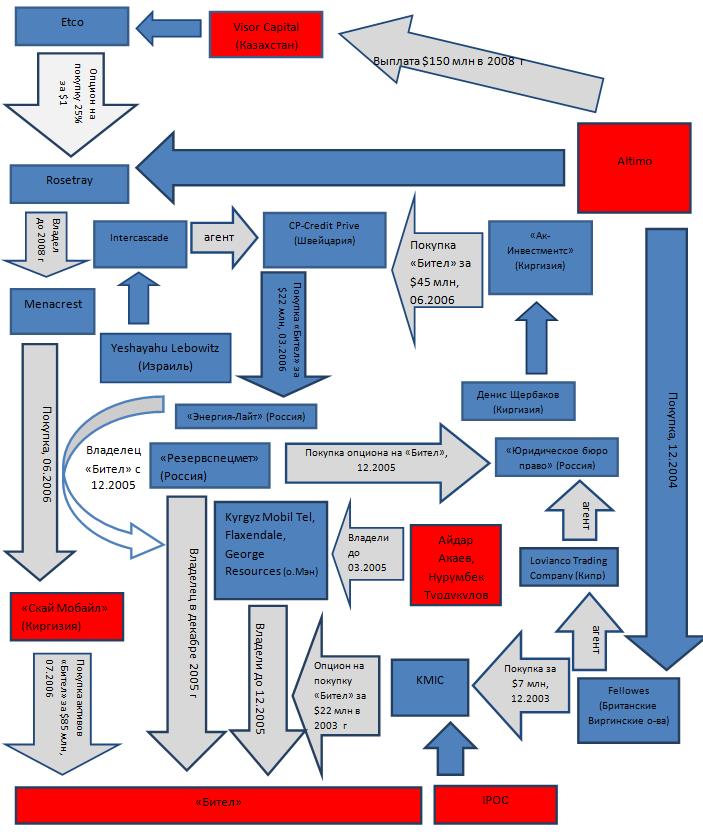 Схема перевода активов