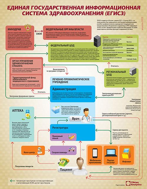 Единая государственная информационная систета здравоохранения (ЕГИСЗ)