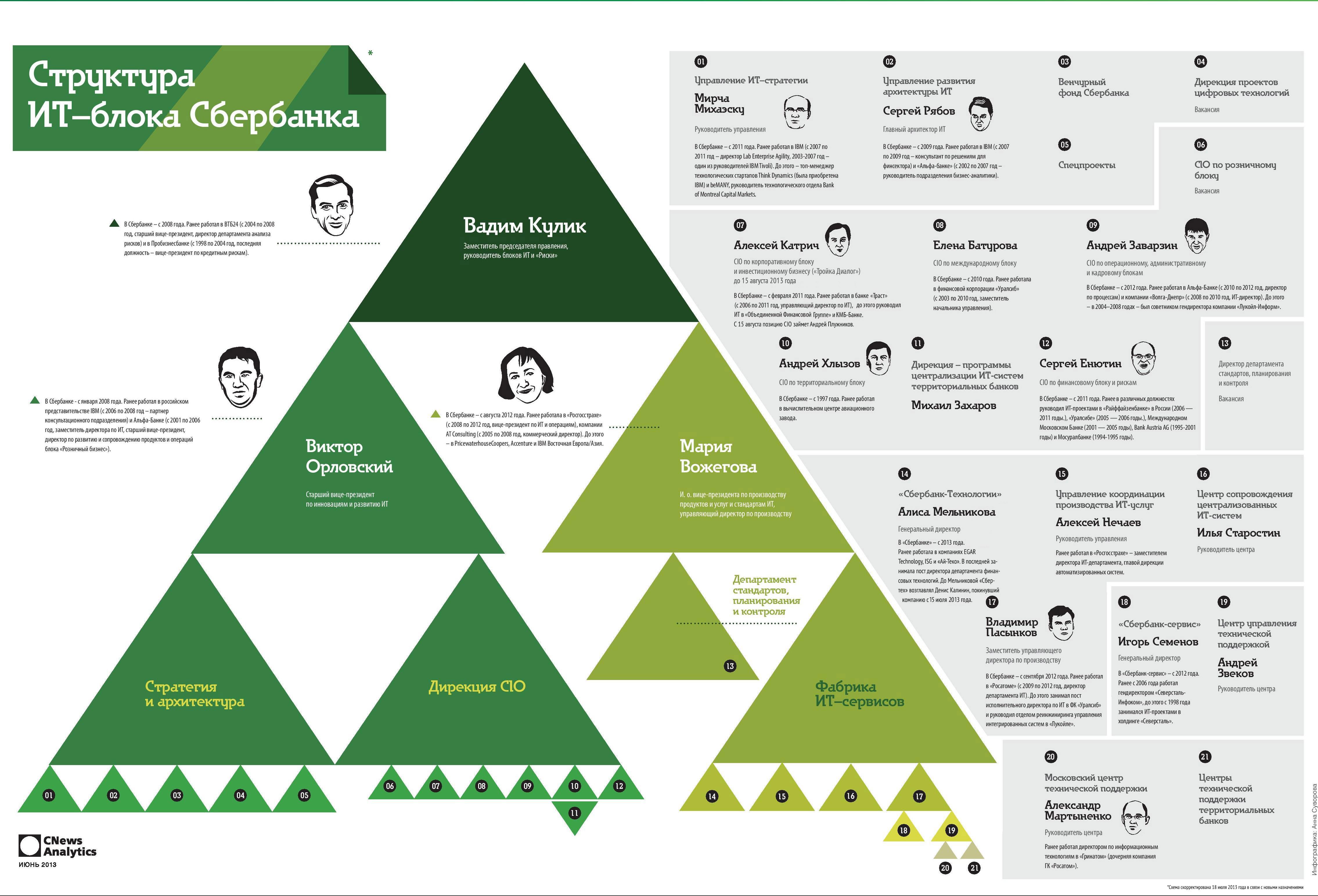 Организационная структура пао сбербанк 2018 схема