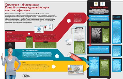 Структура и функционал Единой системы идентификации и аутентификации