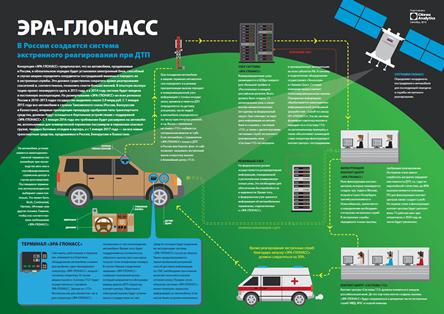 Архитектура системы «ЭРА-ГЛОНАСС»