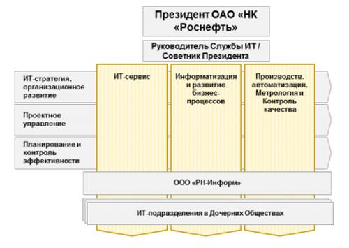 "Схема организации ИТ-службы """