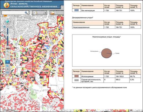 АЗСН предназначена для учета земель сельхозугодий и сбора информации от подведомственных учреждений о состоянии этих земель