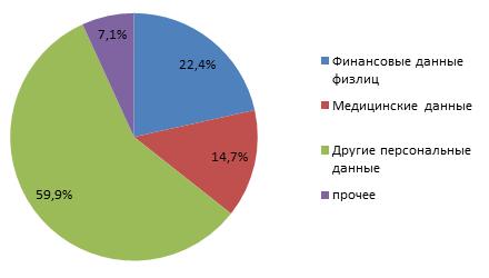 harakteristika_skomprometirovannoj_informatsii.png