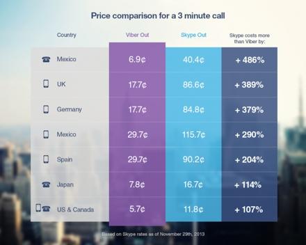 Skype стоимость звонков - фото 4