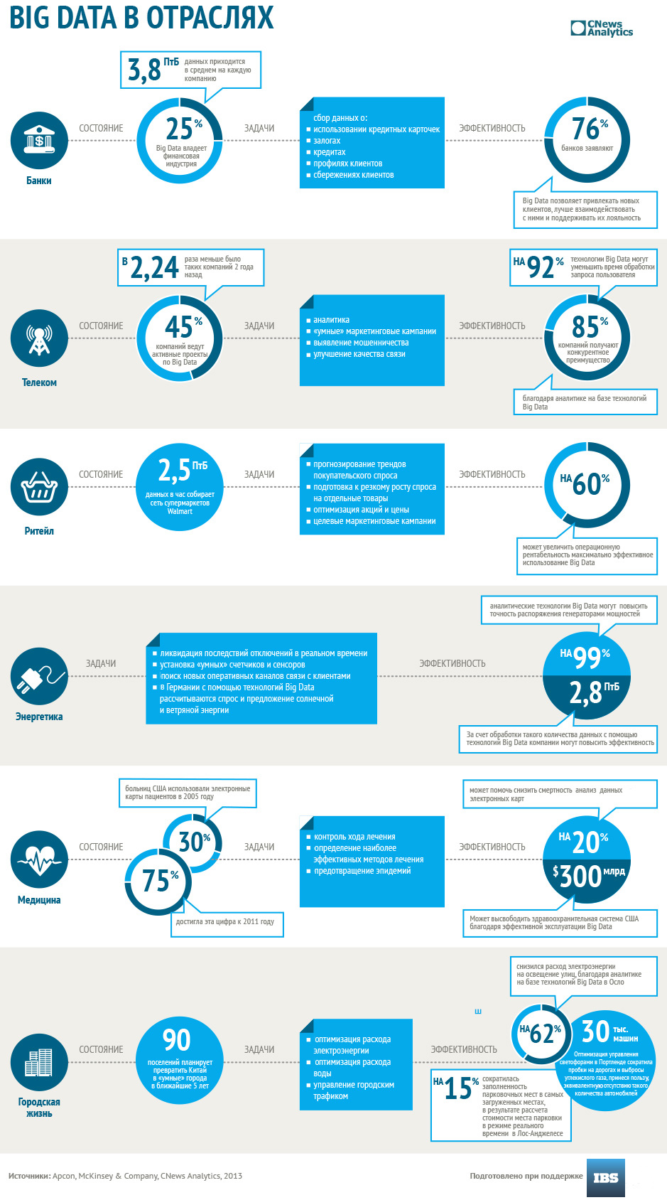 Big Data в отраслях