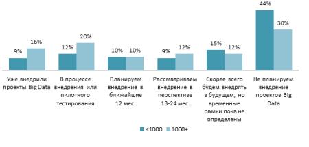 Определена средняя цена проекта Big Data