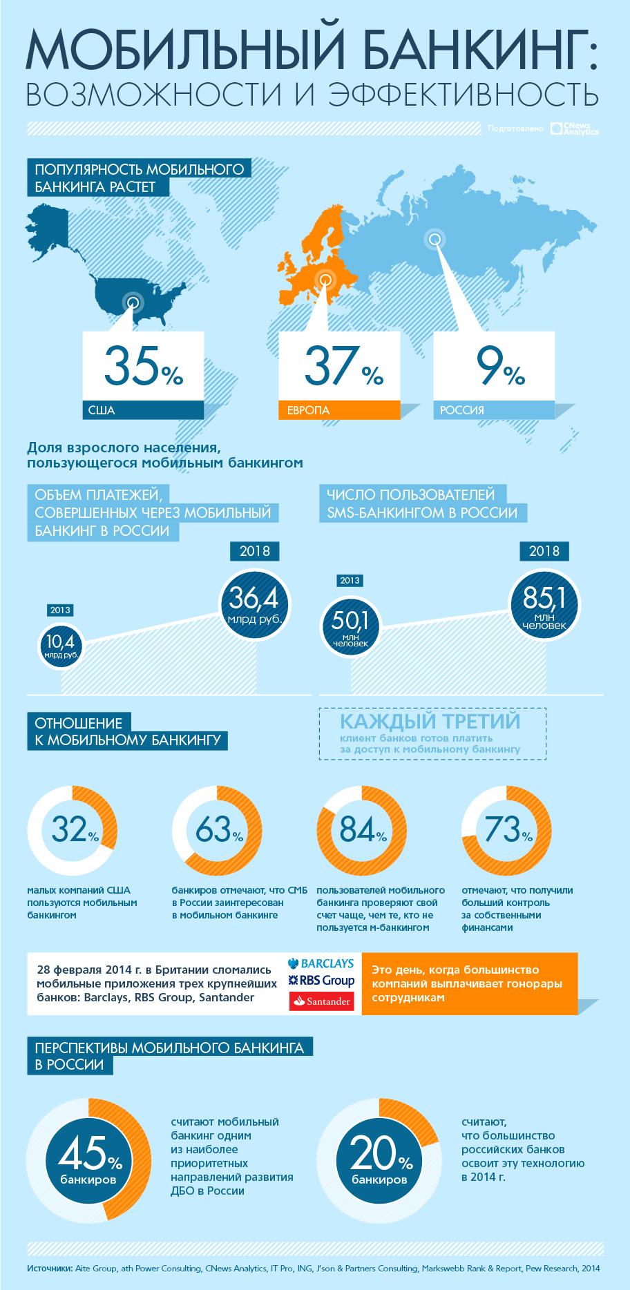 Мобильный банкинг: возможности и эффективность