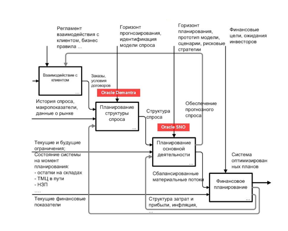 Схема организации процесса и