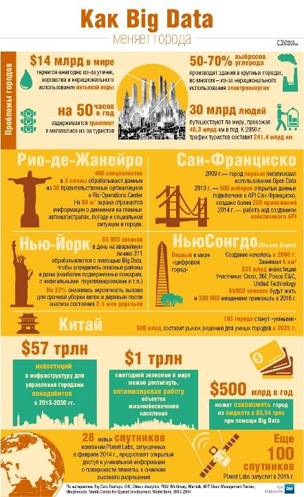 Как большие данные строят умные города