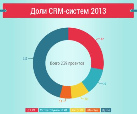 Топ crm систем в россии база знаний на битрикс