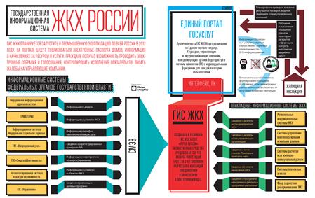 ИТ-система ЖКХ – новый мегапроект России