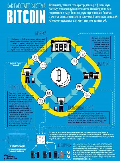 Bitcoin. Инструкция по применению