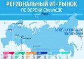 Инфографика: Региональный ИТ-рынок в отражении CNews100