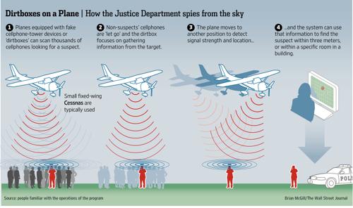 Власти США шпионят за своими