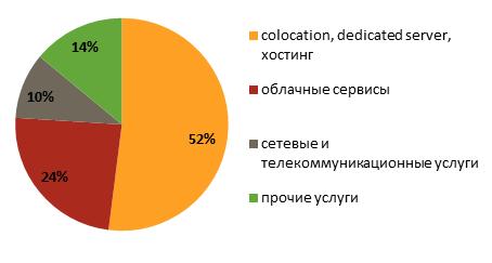 vyruchka_tsod_prognoz.png