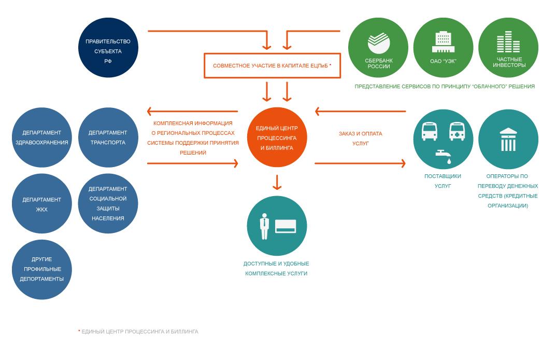 Схема работы ЕЦПиБ