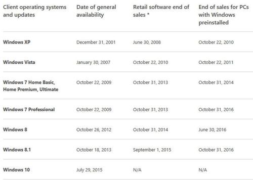 Компьютеры наWindows 7 будут реализовываться досередины осени 2016