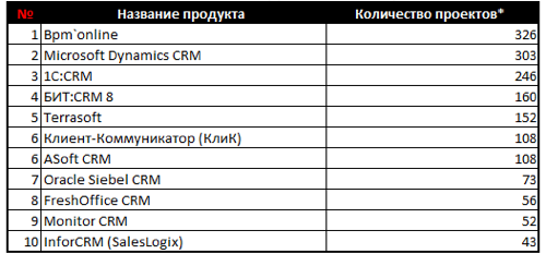 crm_top10_sys2.png