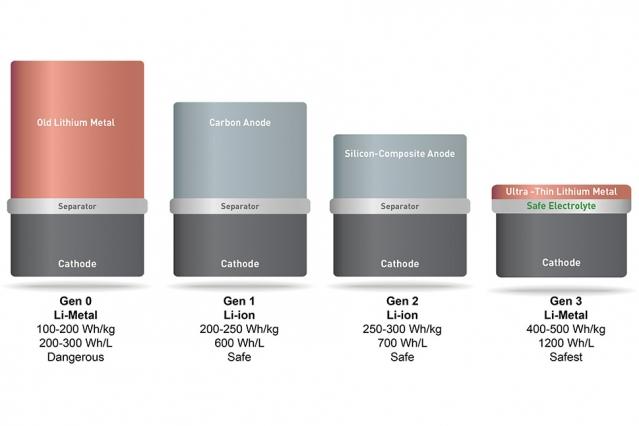 SolidEnergy обещает удвоить емкость аккамуляторных батарей в телефонах