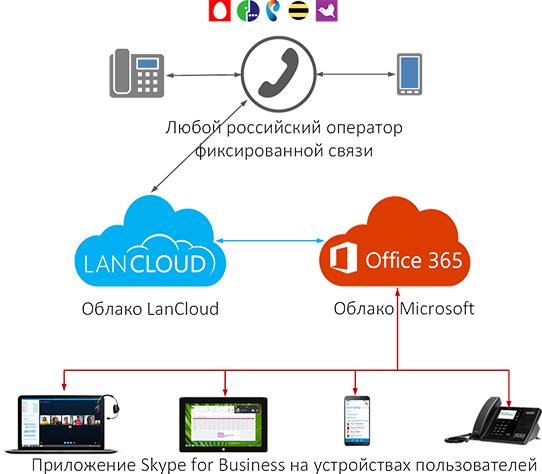 Microsoft внедрит искусственный интеллект вOffice 365