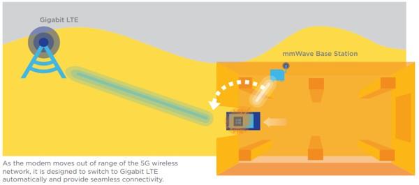 Выпущен первый модем для 5G-смартфонов