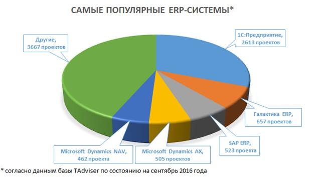 Популярность ERP вРоссии