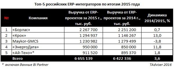 Ведущие ERP-интеграторы