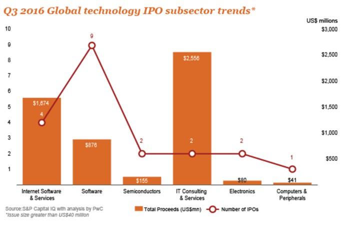Лидеры размещения высокотехнологичных IPO