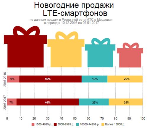 Загод вКузбассе продажи LTE-смартфонов увеличились в1,7 раза