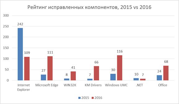 Eset представила ежегодный отчет обуязвимостях Microsoft Windows