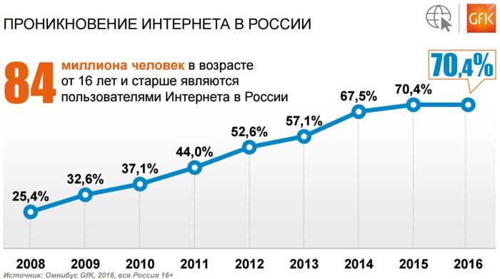 В предыдущем 2016г. число пользователей Рунета составило 84 млн человек