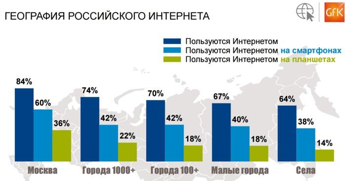 За2016 год число пользователей Рунета неизменилось